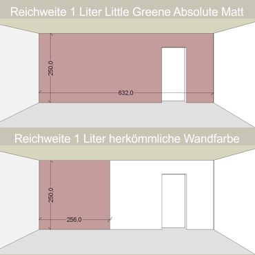 Little Greene Frankfurt Wandfarben Interior Colour Probe-Gläser ...